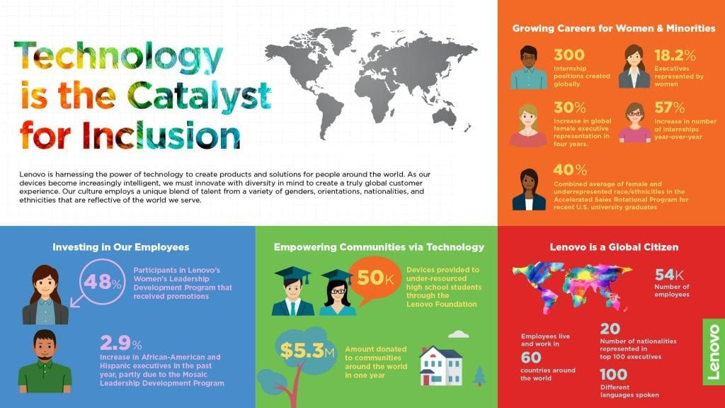 Infographic: Technology is the Catalyst for Inclusion