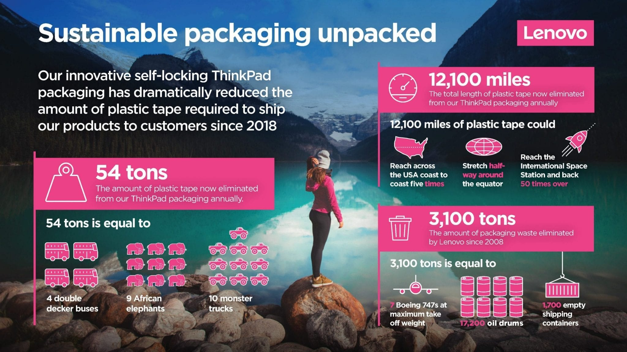 Infographic about Lenovo's sustainable packaging work