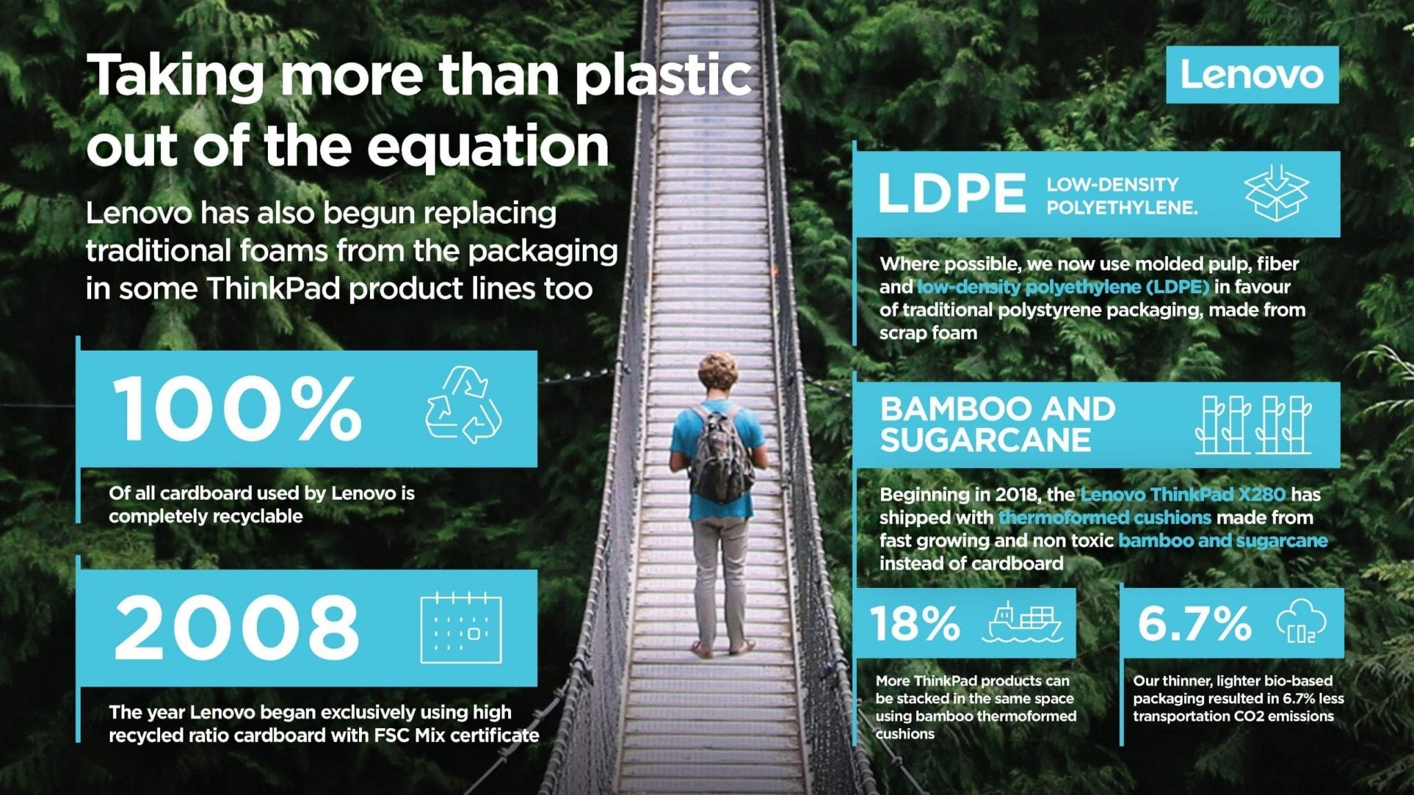 Infographic on Lenovo's efforts to use more sustainable materials