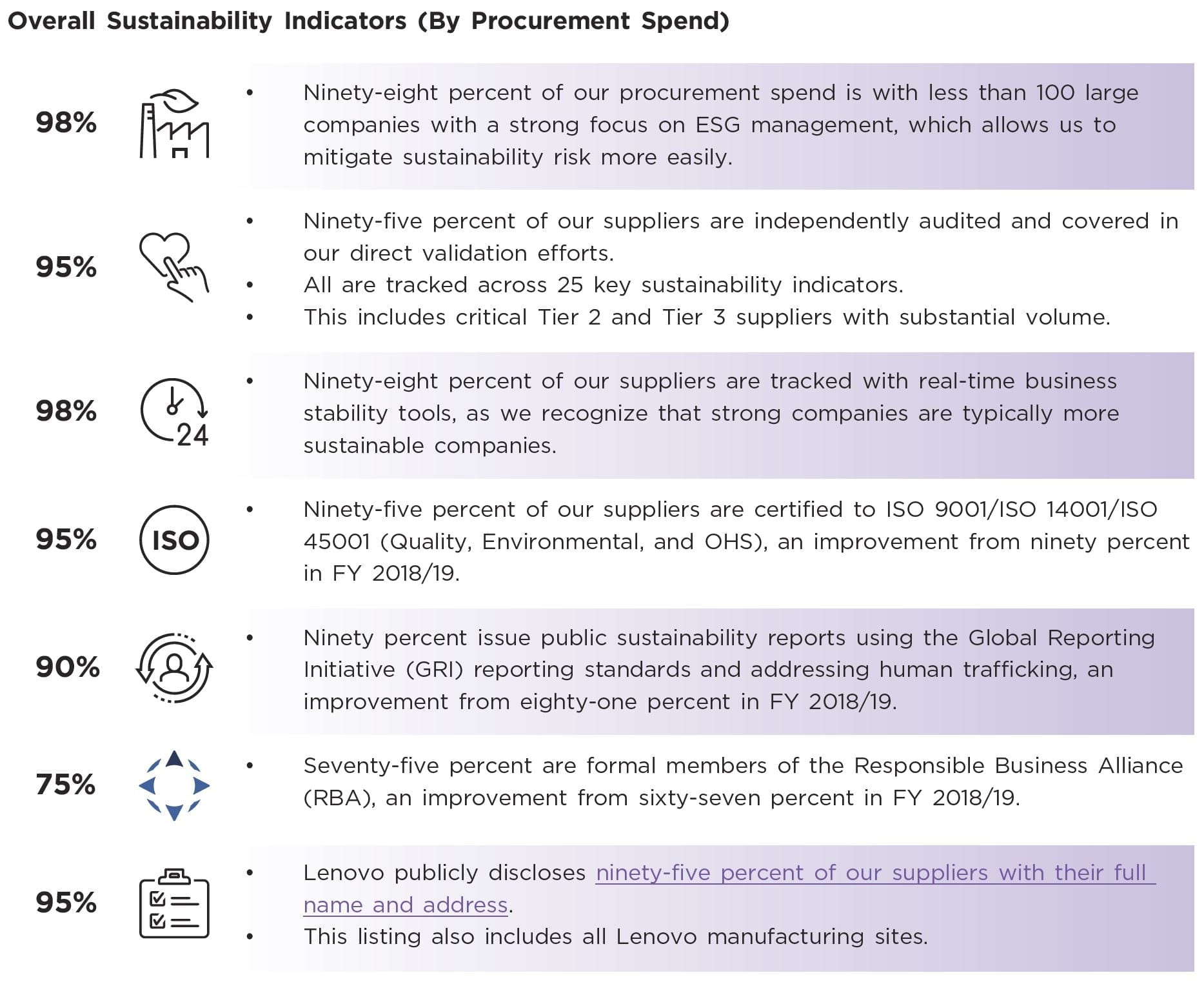 Chart with Lenovo's overall sustainability indicators