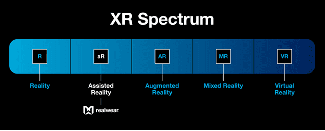 XR spectrum, including Reality, Assisted Reality, Augmented Reality, Mixed Reality, Virtual Reality